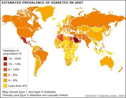 世界成年人的肥胖率